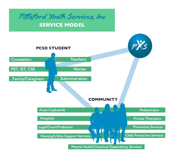 Pittsford Youth Services Service Model